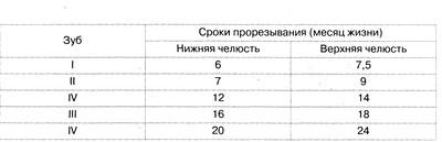 Средний возраст прорезывания временных зубов (по Р. Иллингворт, 1997)